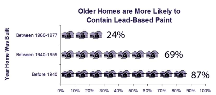 Older homes are likely to contain lead-based paint